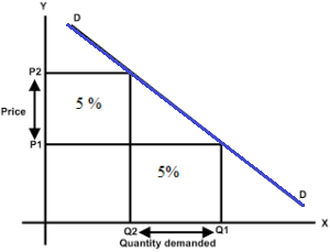 Elasticity Of Demand Elastic Inelastic Unitary Demands