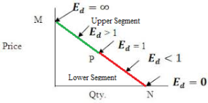 Elasticity Of Demand Elastic Inelastic Unitary Demands