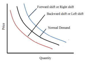 Law of Demand 01