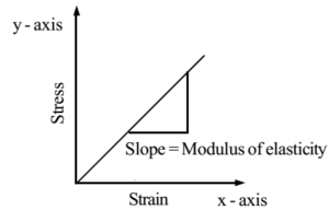Young S Modulus Of Elasticity Stress Strain Numerical Problems